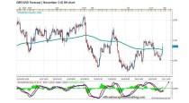 FORECAST BY MARIUS GHISEA – GBP/USD (November 2-6)