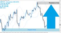 GBPJPY Buy Signal (November 25th 2015)
