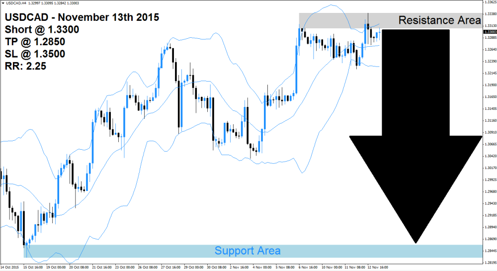 USDCAD Sell Signal (November 13th 2015)