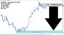 USDCHF Sell Signal (November 4th 2015)
