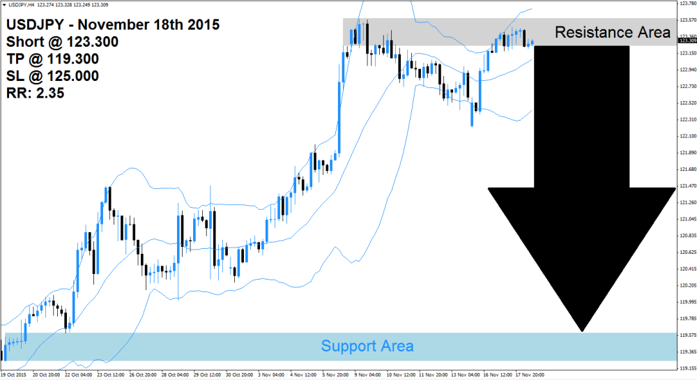 USDJPY Sell Signal (November 18th 2015)