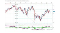 FORECAST BY MARIUS GHISEA- France CAC40 index (November 23-27)