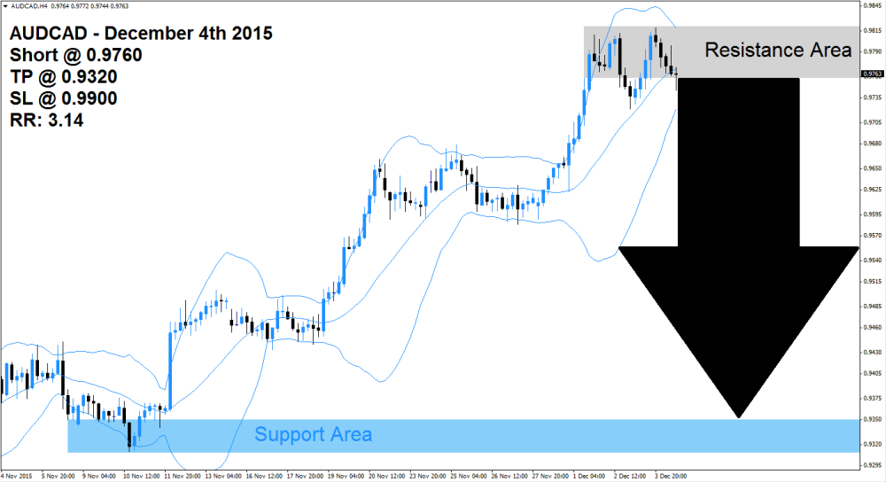 AUDCAD Sell Signal (December 4th 2015)