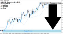 AUDCAD Sell Signal (December 29th 2015)