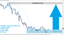 AUDNZD Buy Signal (December 30th 2015)