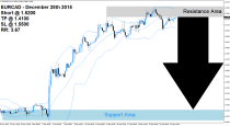 EURCAD Sell Signal (December 28th 2015)