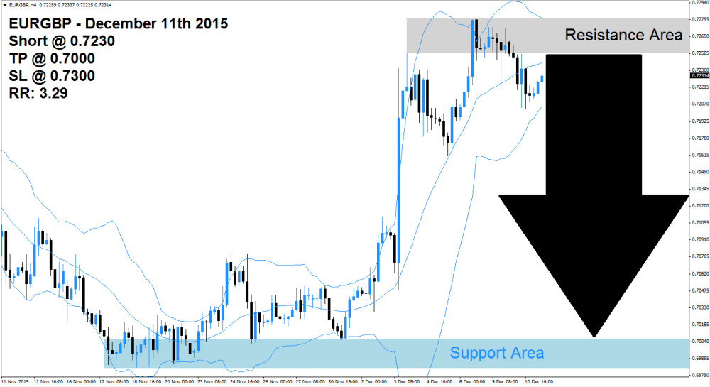 EURGBP Sell Signal (December 11th 2015)