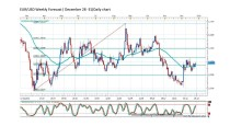 FORECAST BY MARIUS GHISEA- EUR/USD (December 28-31)