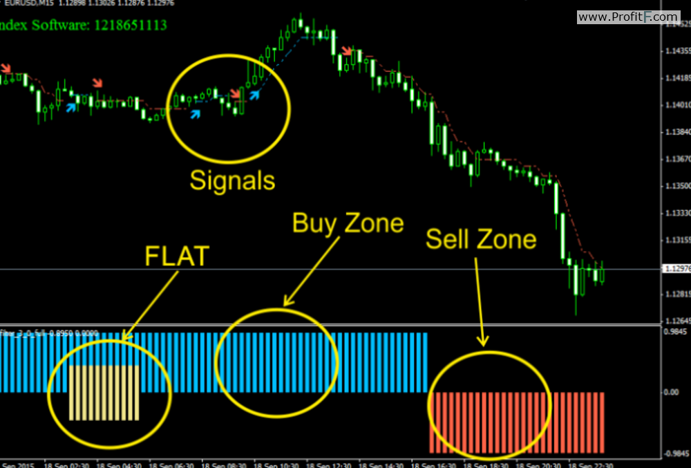 Smart money forex indicator