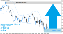 GBPJPY Buy Signal (December 16th 2015)