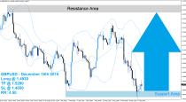 GBPUSD Buy Signal (December 18th 2015)
