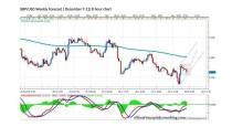 FORECAST BY MARIUS GHISEA- GBP/USD (December 7- 11)