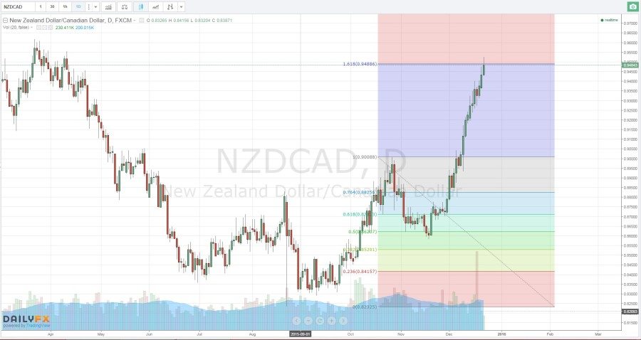 NZDCAD-12-22-15fibextension