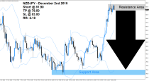 NZDJPY Sell Signal (December 2nd 2015)