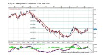 FORECAST BY MARIUS GHISEA- NZD/USD (December 14- 18)