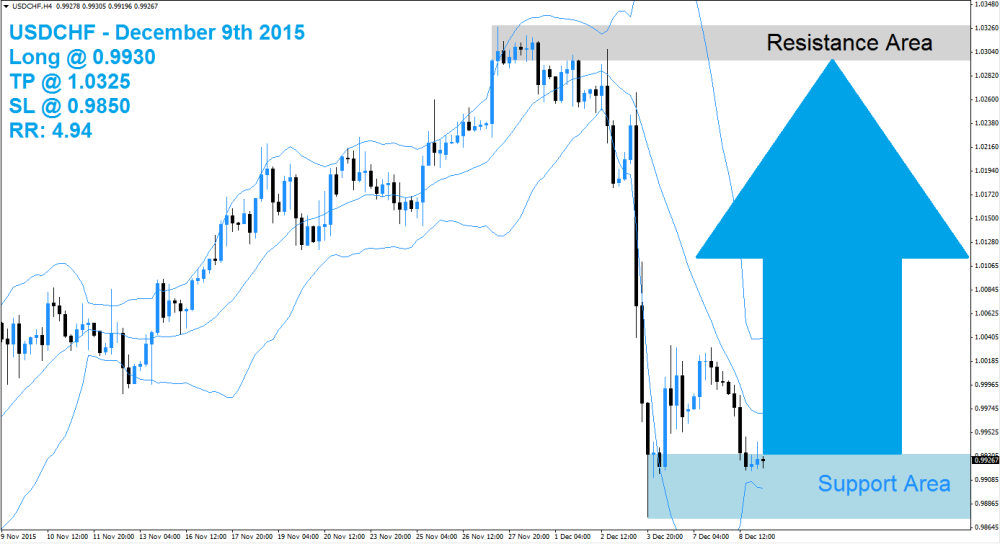 USDCHF Buy Signal (December 9th 2015)