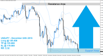USDJPY Buy Signal (December 24th 2015)