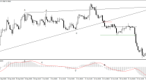 MACD strategy – Trend Line and MACD