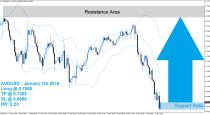 AUDUSD Buy Signal (January 8th 2016)