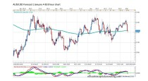 FORECAST BY MARIUS GHISEA- AUD/USD (January 4-8)