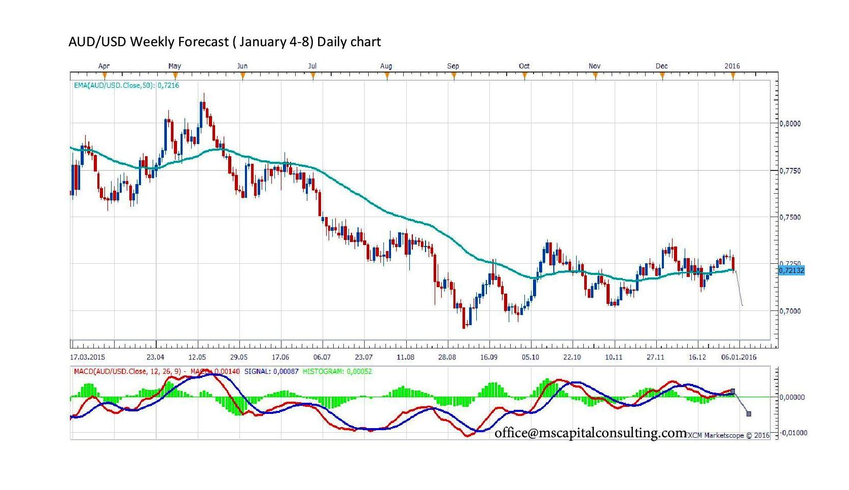 Aud usd forex forecast