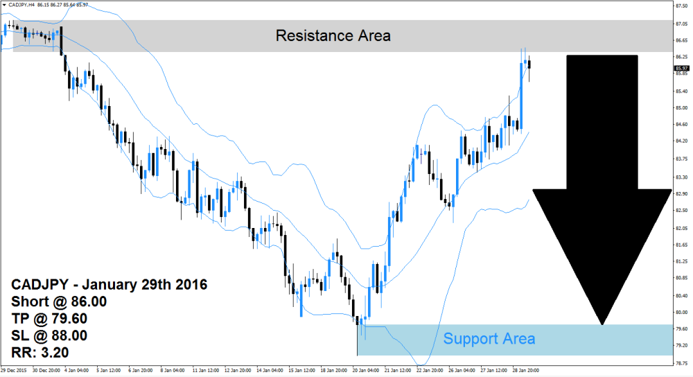 CADJPY Sell Signal (January 29th 2016)