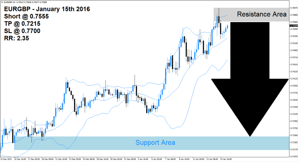 EURGBP Sell Signal (January 15th 2015)