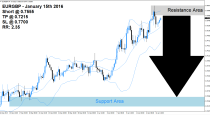 EURGBP Sell Signal (January 15th 2016)