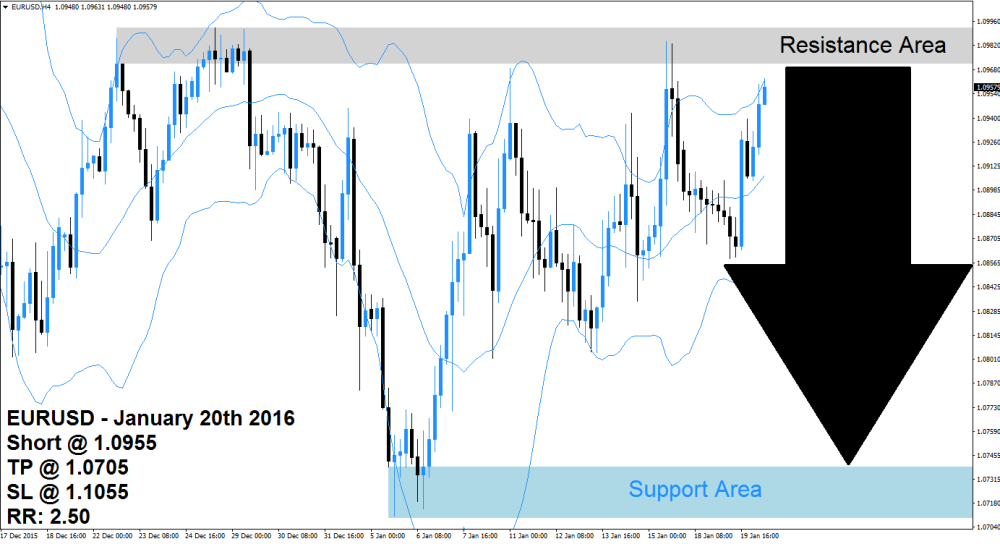 EURUSD Sell Signal (January 20th 2016)