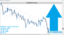 GBPCHF Buy Signal (January 8th 2016)