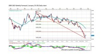 FORECAST BY MARIUS GHISEA- GBP/USD (January 25-29)