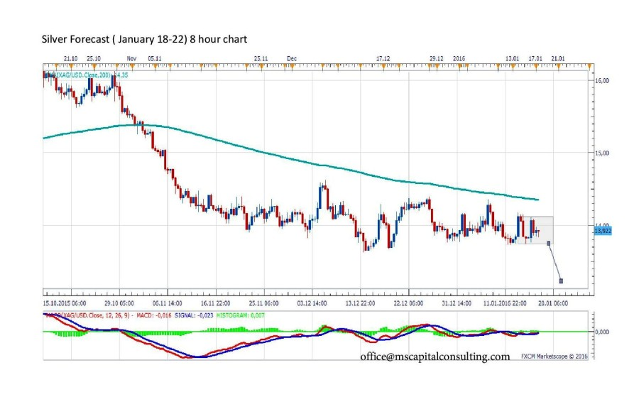 Silver Forecast8h-page-001