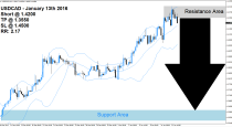 USDCAD Sell Signal (January 13th 2015)
