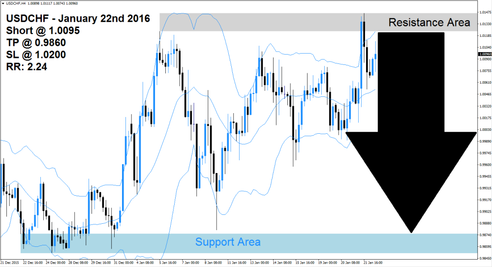 USDCHF Sell Signal (January 22nd 2016)