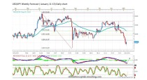 FORECAST BY MARIUS GHISEA- USD/JPY (January 11-15)