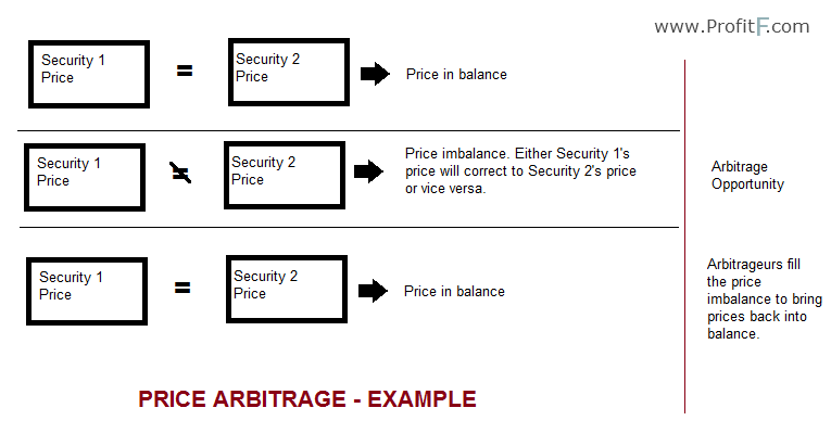 explain the concept of arbitrage in foreign exchange market