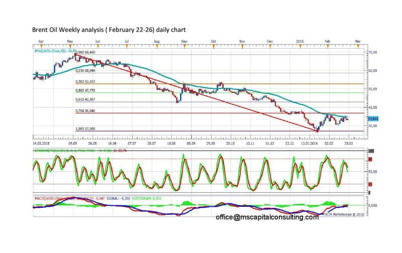 Brent Oil Weekly analysisDaily-page-001