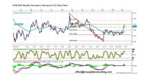 FORECAST BY MARIUS GHISEA- EUR/USD (February 8-12)
