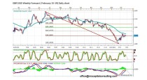 FORECAST BY MARIUS GHISEA- GBP/USD (February 15-19)