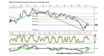 FORECAST BY MARIUS GHISEA- GBP/USD (February 15-19)