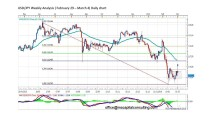 FORECAST BY MARIUS GHISEA- USD/JPY (February 29- March 4)