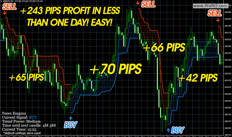 Best indicators to use in forex trading