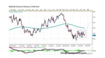 FORECAST BY MARIUS GHISEA- NZD/USD (February 1-5)