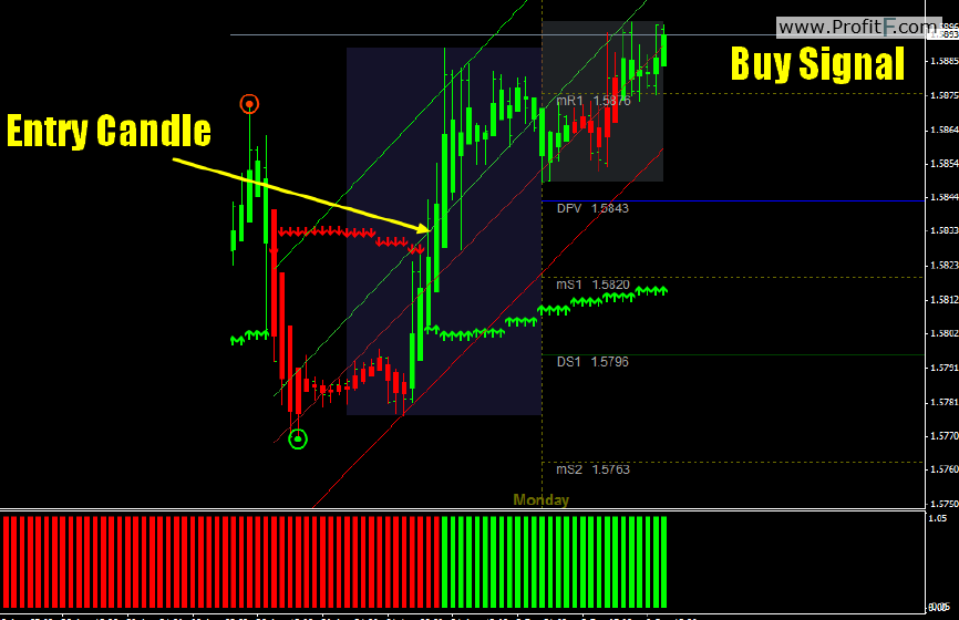 binary options daily analysis strategy