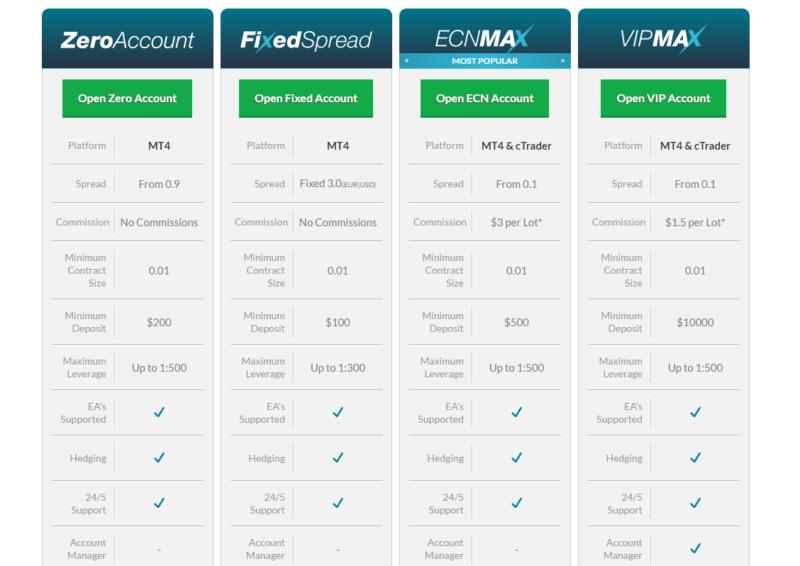 MaxFX Account Types