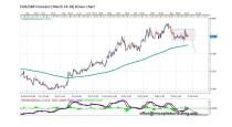 FORECAST BY MARIUS GHISEA- EUR/GBP (March 14- 18)