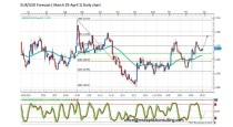 FORECAST BY MARIUS GHISEA- EUR/USD (March 29 – April 1)
