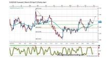 FORECAST BY MARIUS GHISEA- EUR/USD (March 29 – April 1)