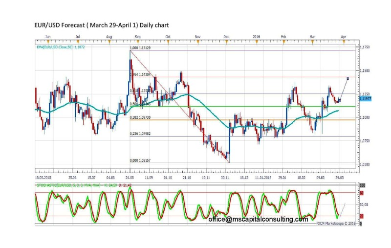 EURUSDdaily-page-001