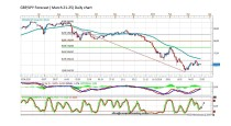 FORECAST BY MARIUS GHISEA- GBP/JPY (March 21- 25)